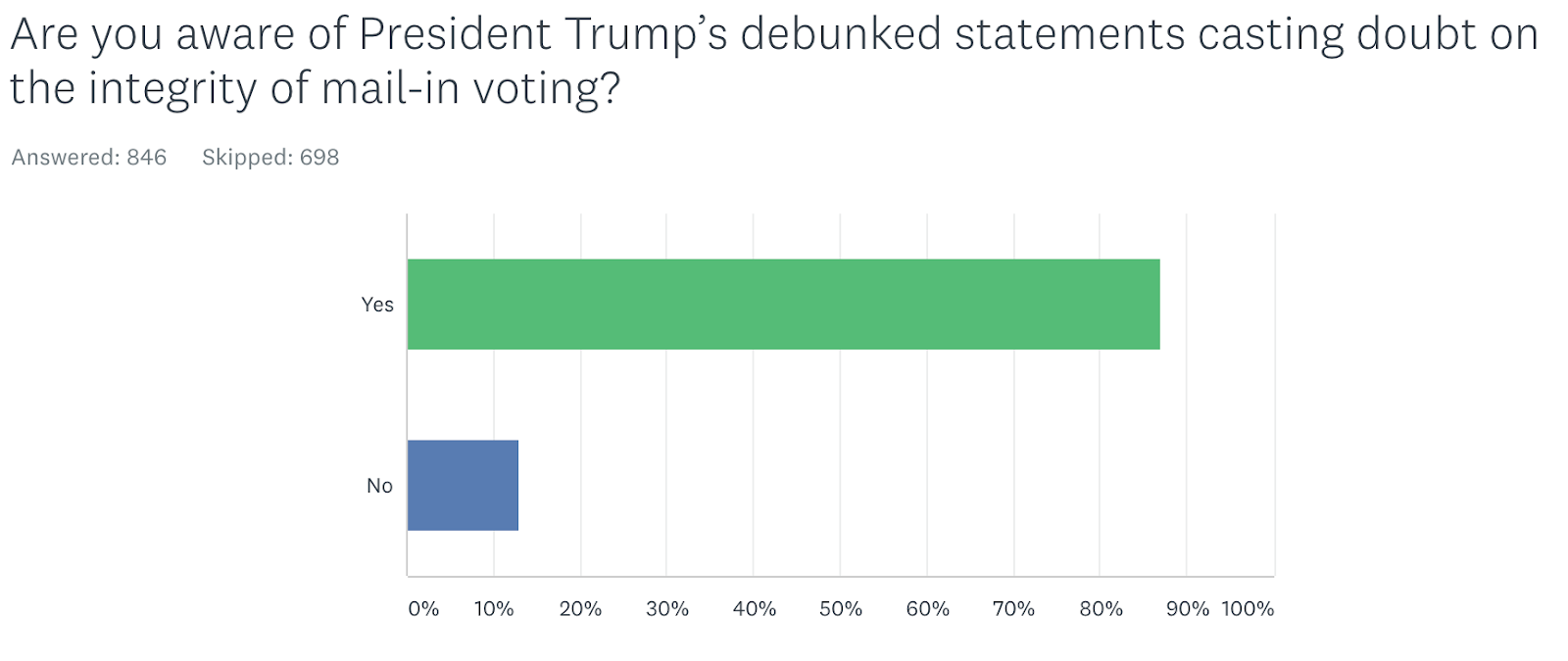 Are you aware of President Trump's debunked statements casting doubt on the integrity of mail-in voting? Yes 87.01%737; No 12.99%110