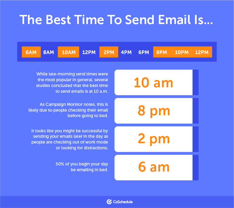 The Best Times to send an email