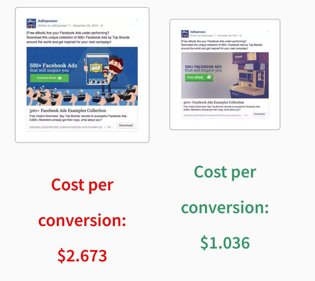 How to Promote Landing Pages With Facebook Ads - Neemiya