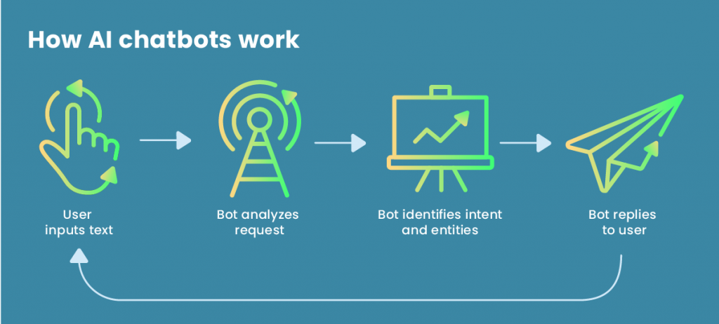 How AI chatbots work