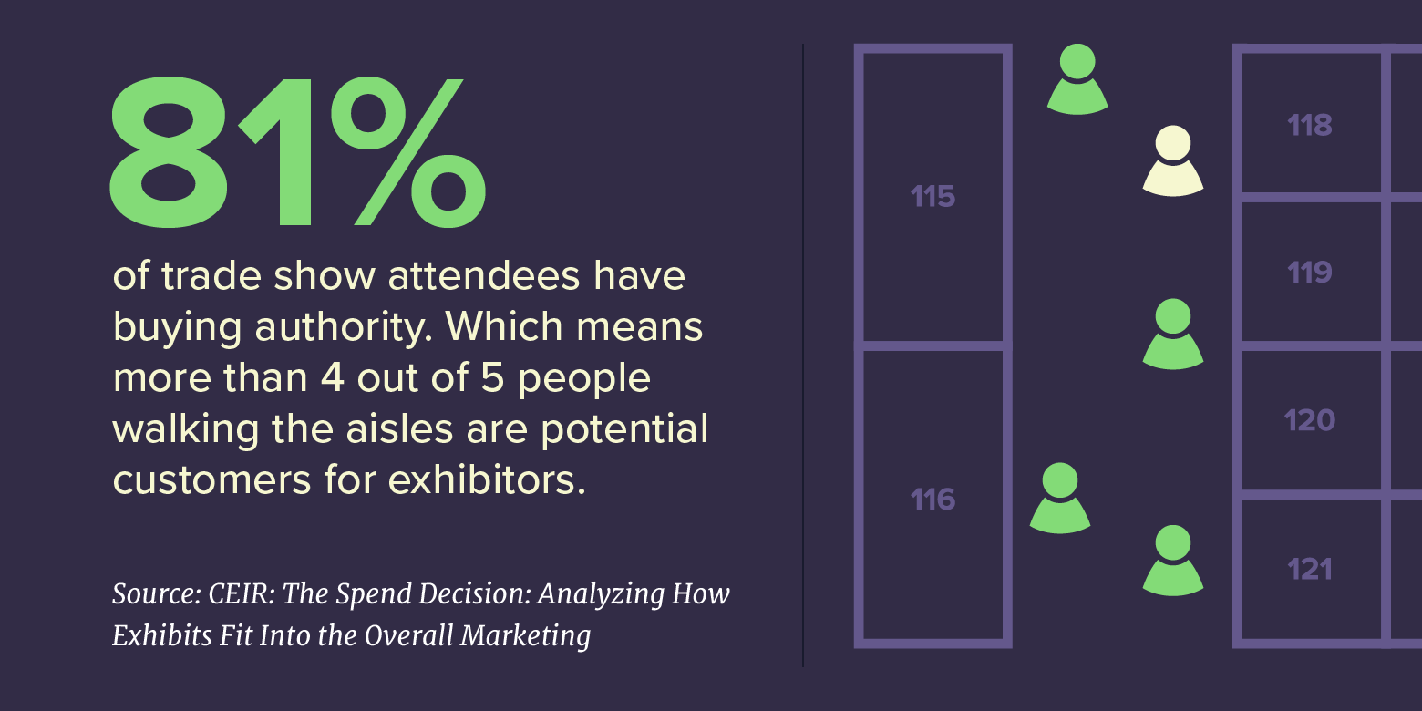 81% of trade show attendees have buying authority