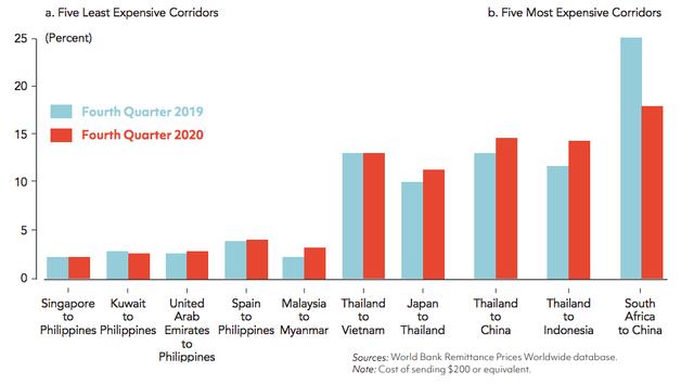 Năm 2020, hơn 17 tỷ USD kiều hối về Việt Nam, thuộc top 10 nước nhận kiều hối nhiều nhất thế giới - Ảnh 3.