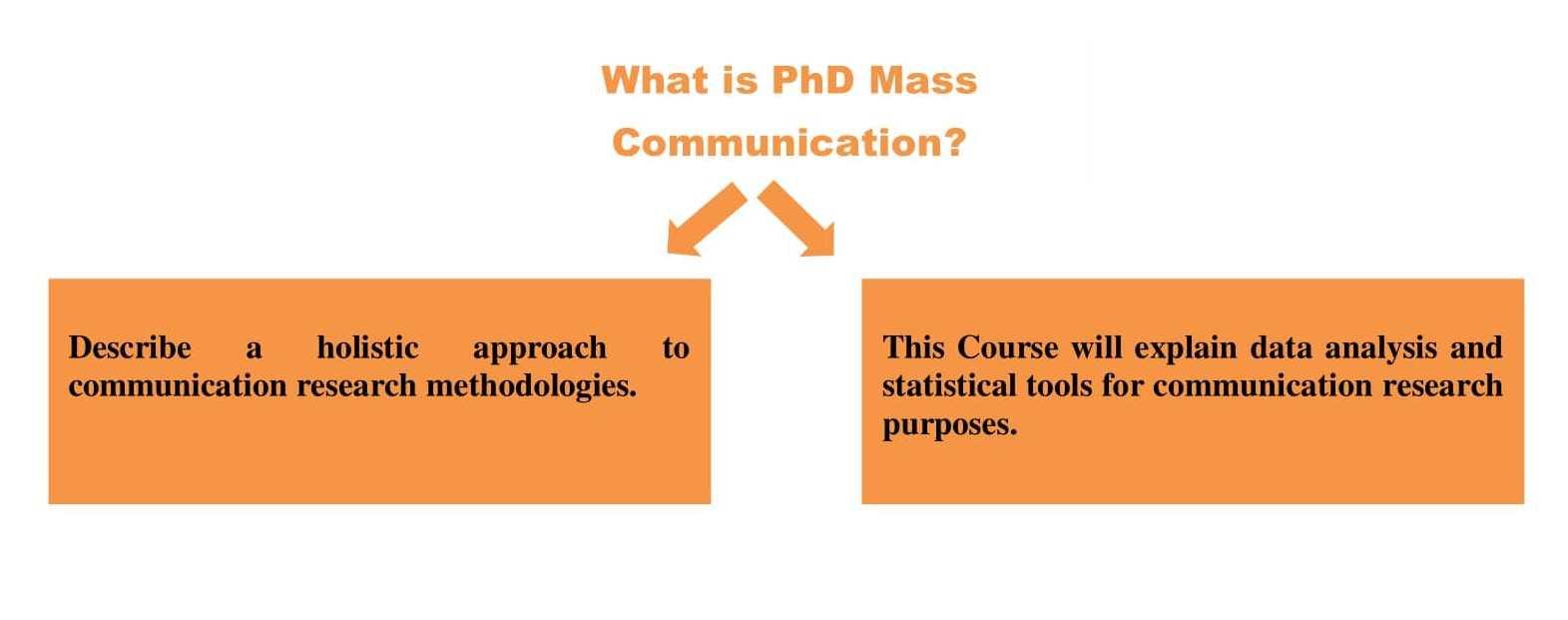 PhD Mass Communication