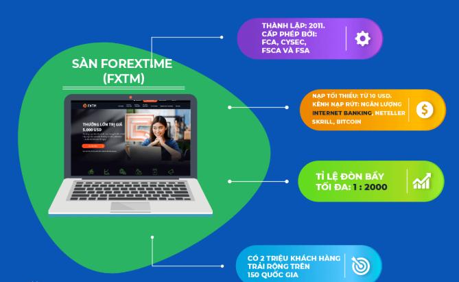 Sàn ForexTime cũng là một trong những sàn Forex được nhiều trader lựa chọn