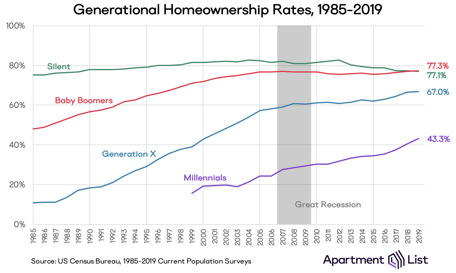 Chart showing homeownership rates over time for each generation. The millennial rate ranges from 18% in 1999 to 43% in 2019.