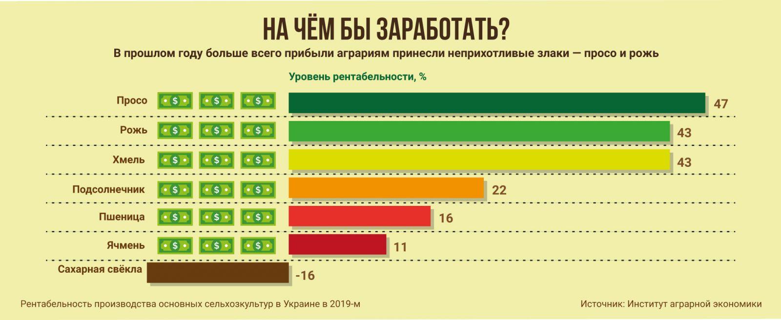 инфографика, уровень рентабельности, сельское хозяйство, просо, рожь, хмель, подсолнечник, пшеница, ячмень, свекла