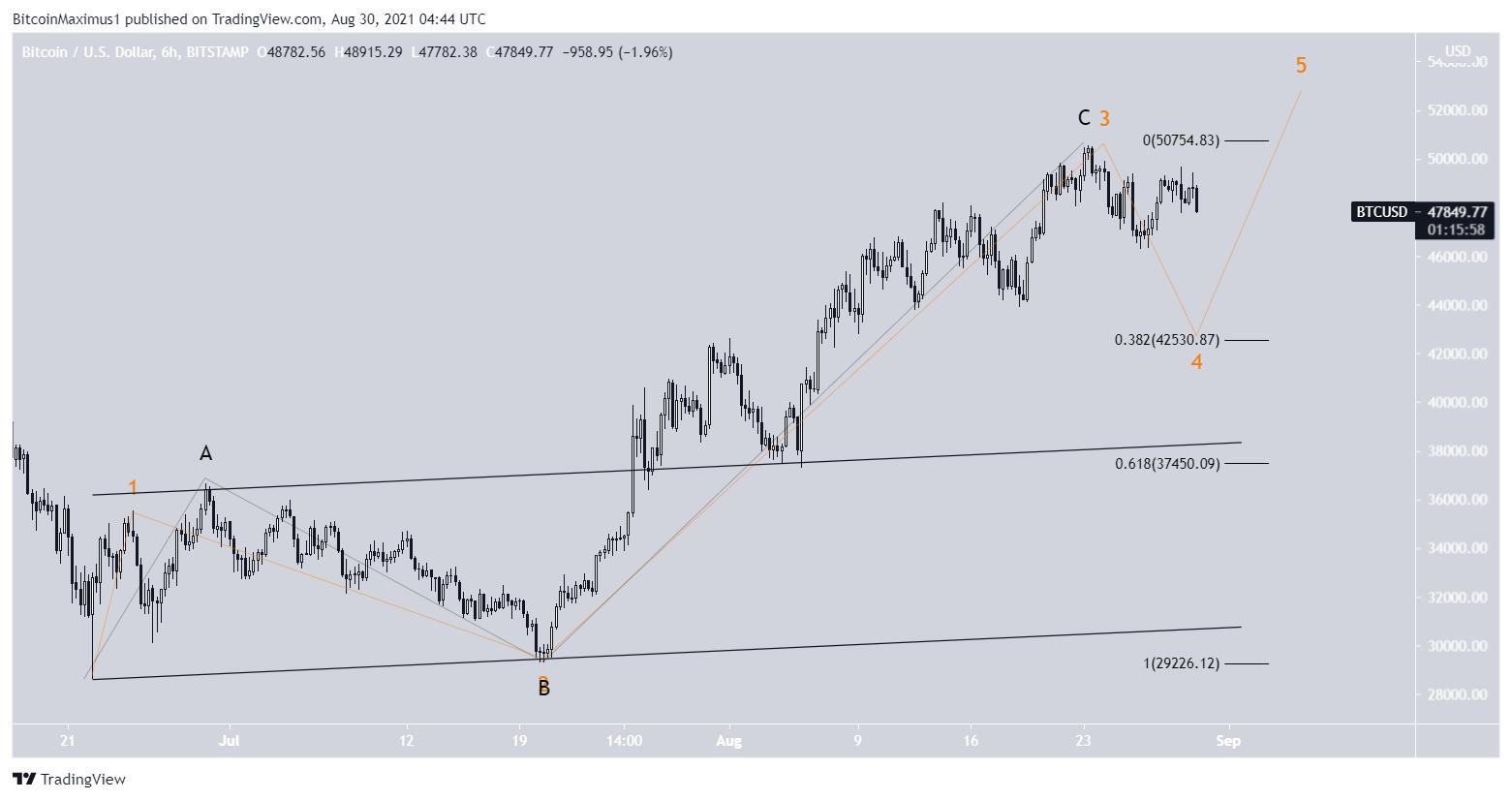 Bitcoin course price BTC wave analysis 08/30/2021