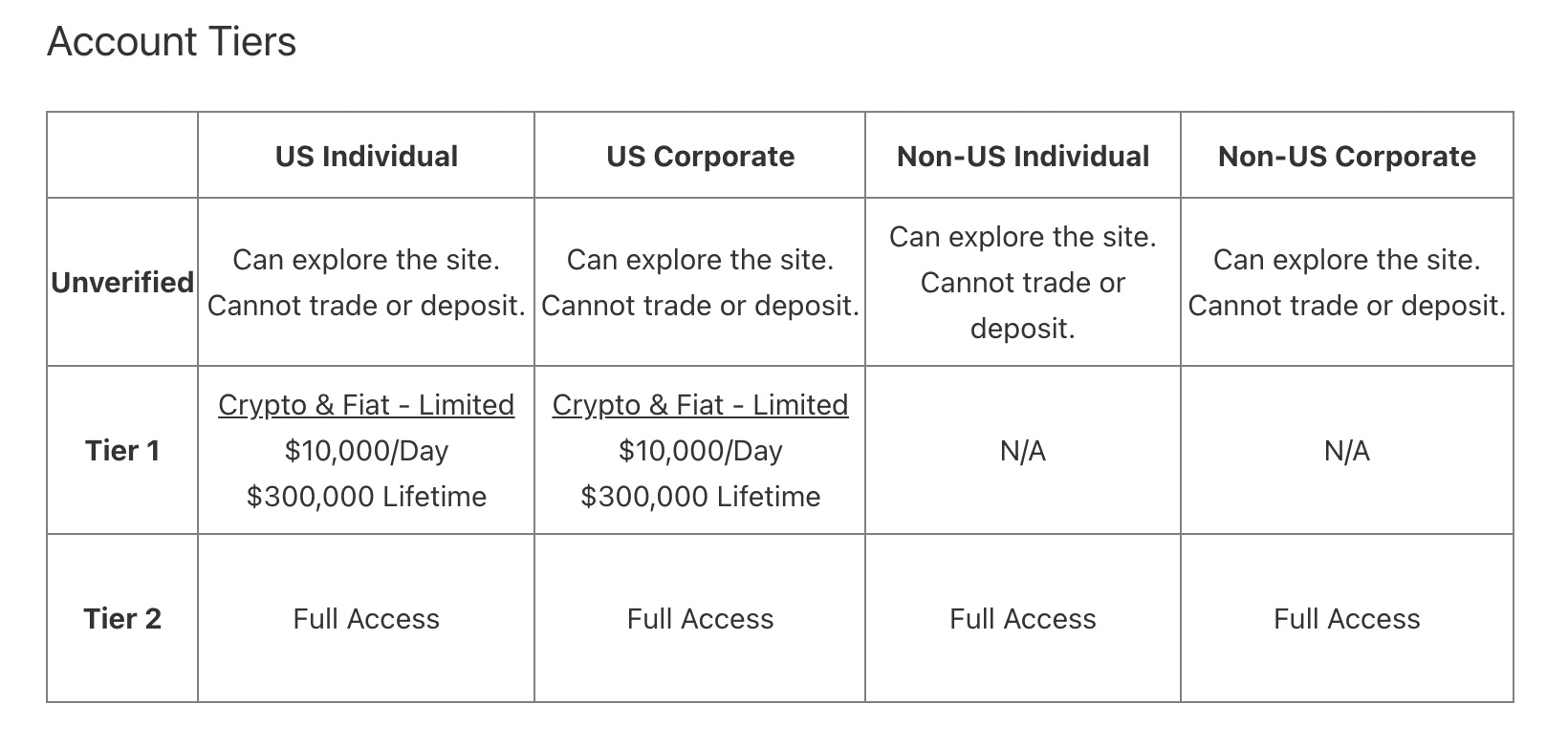 FTX.US account tiers