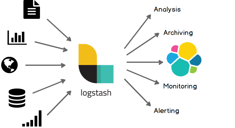 Ingesting data from several sources to Elasticsearch and more