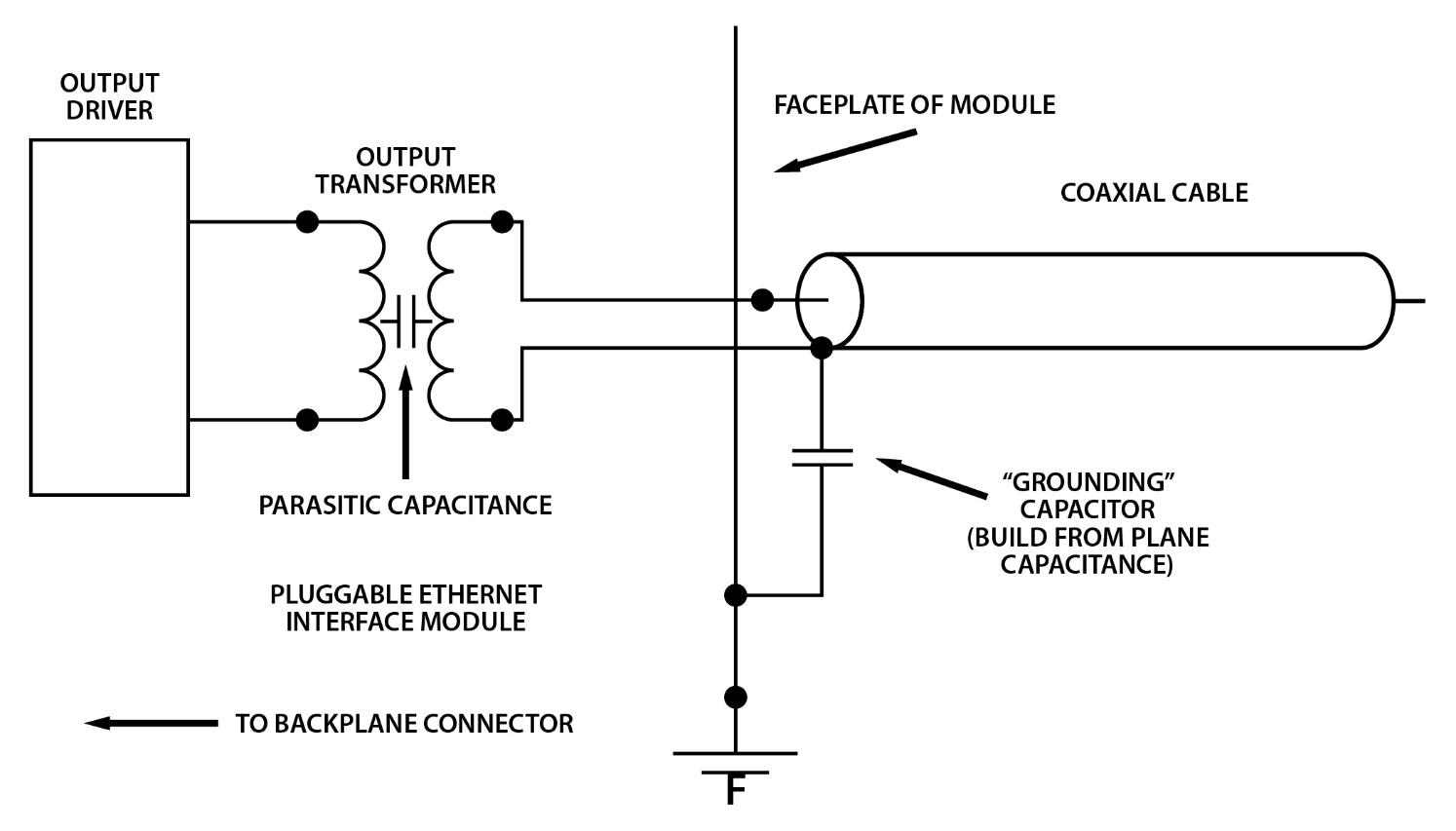 Coaxial cable connected to plane capacitance to the ground and to an output transformer with parasitic capacitance to the output driver