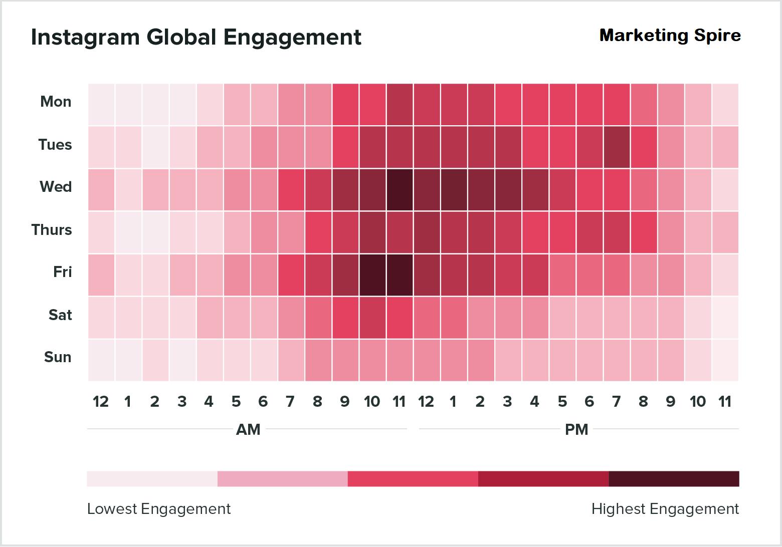 Instagram Marketing - Marketingspire