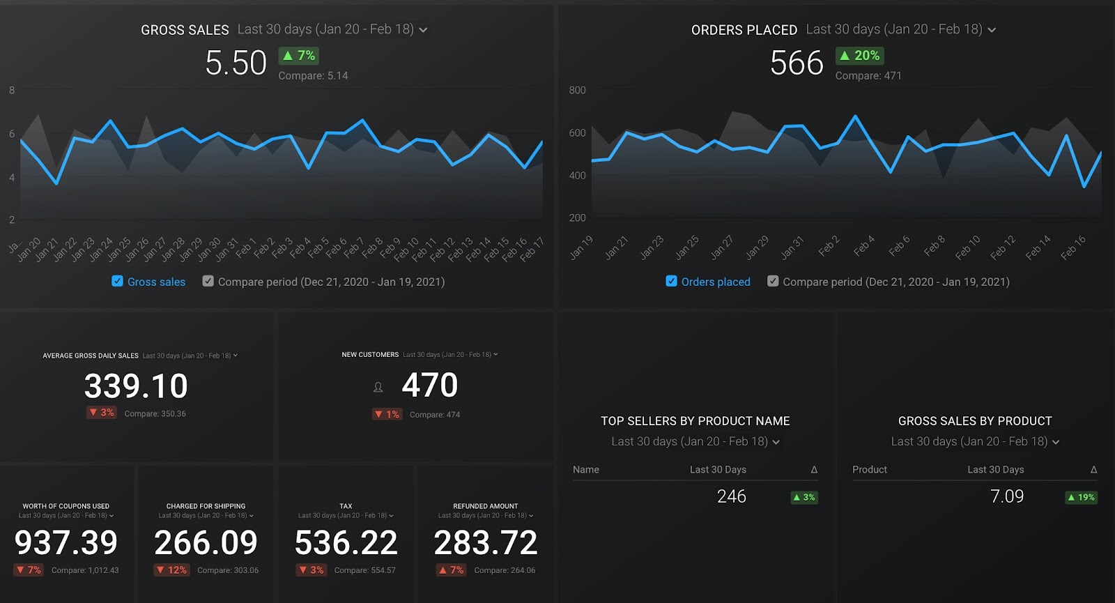 WooCommerce Shop Overview Dashboard