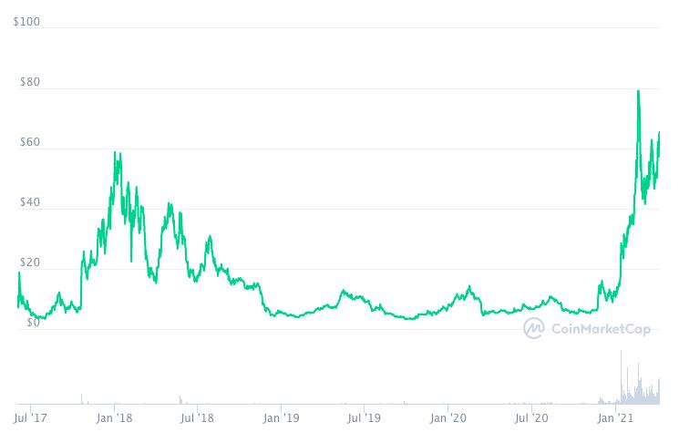 График изменения цены ZEN. Анонимные криптовалюты