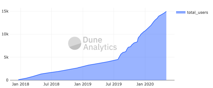 Total number of users of MakerDAO