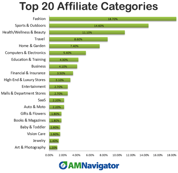 Image result for affiliate marketing effectiveness stats