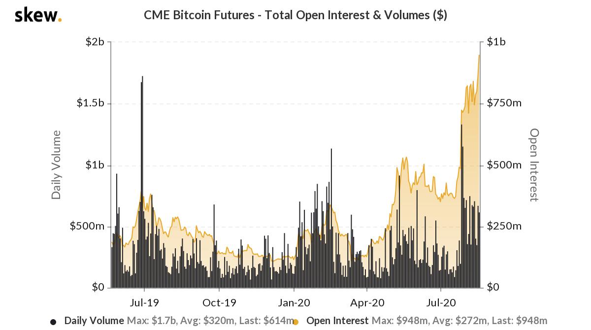 volume bitcoin cme
