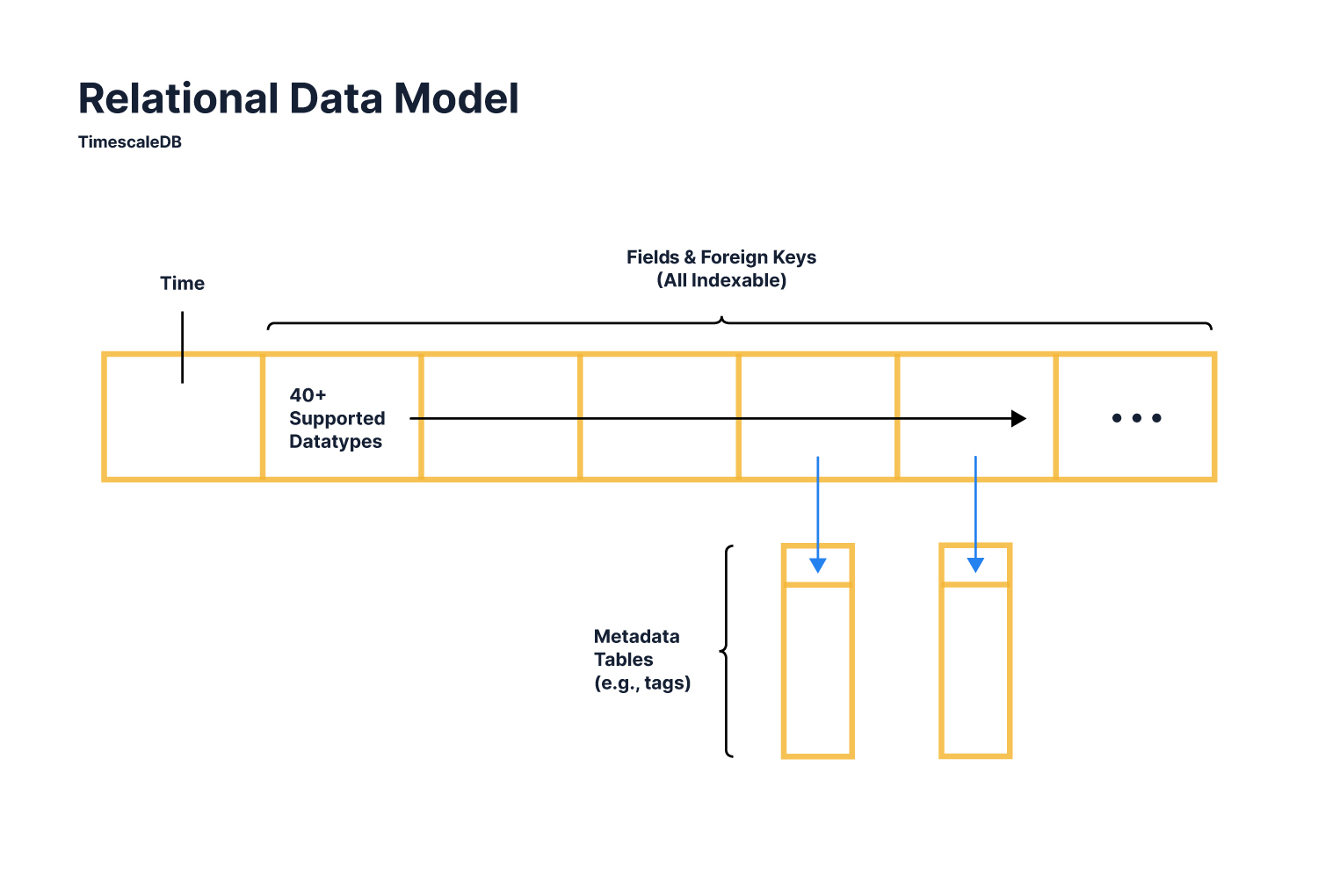 Diagram showing relational model of data which TimescaleDB adopts