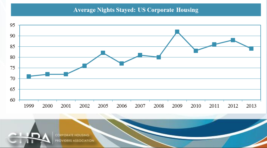 Nashville Memphis corporate housing average night stay
