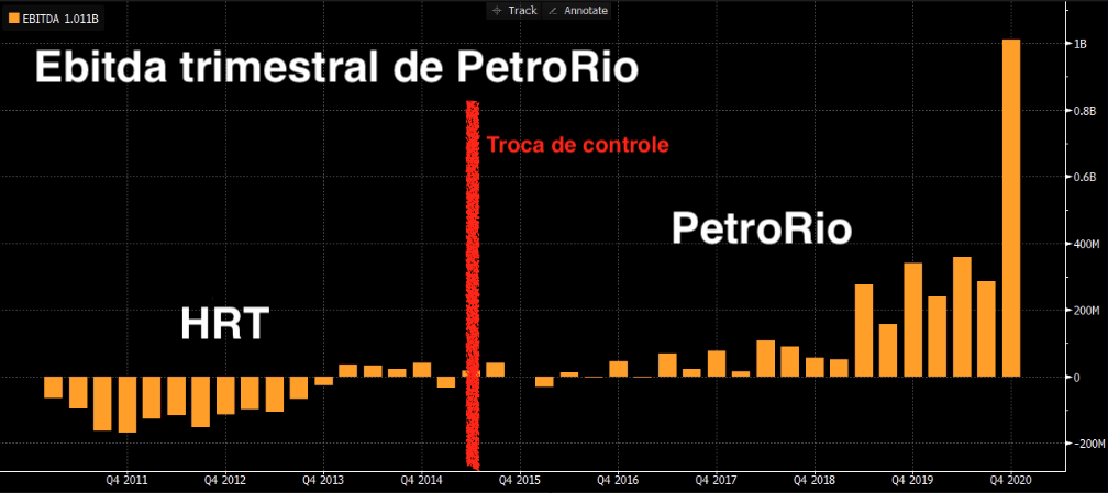 Ebitda trimestral de PetroRio.