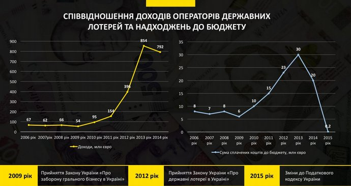 Русское результаты тиражей лото лотерея