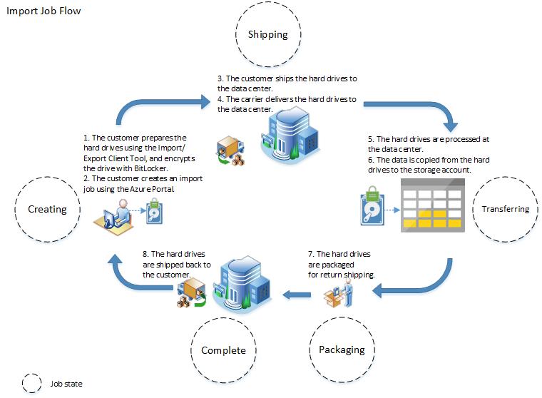 Figure 1:Import job flow