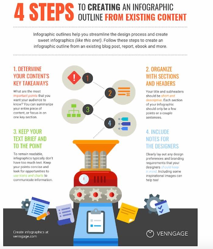 Đồ họa thông tin về cách sử dụng lại nội dung được coi là một trong những chiến lược SEO nâng cao