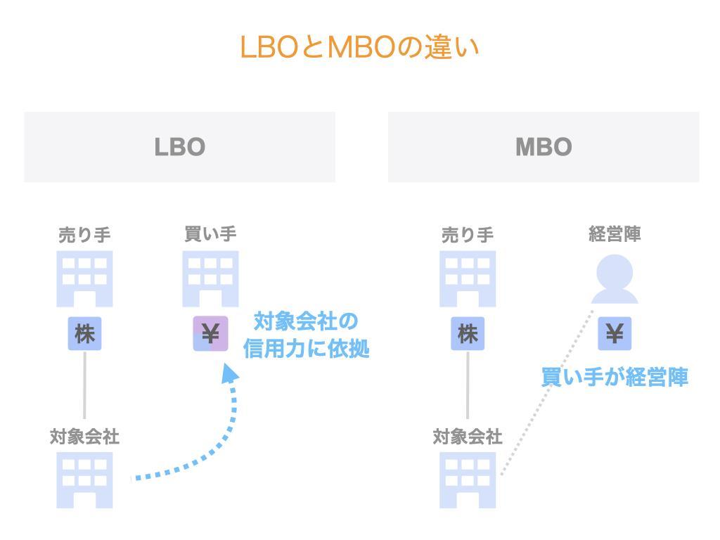 LBOとMBOの違い