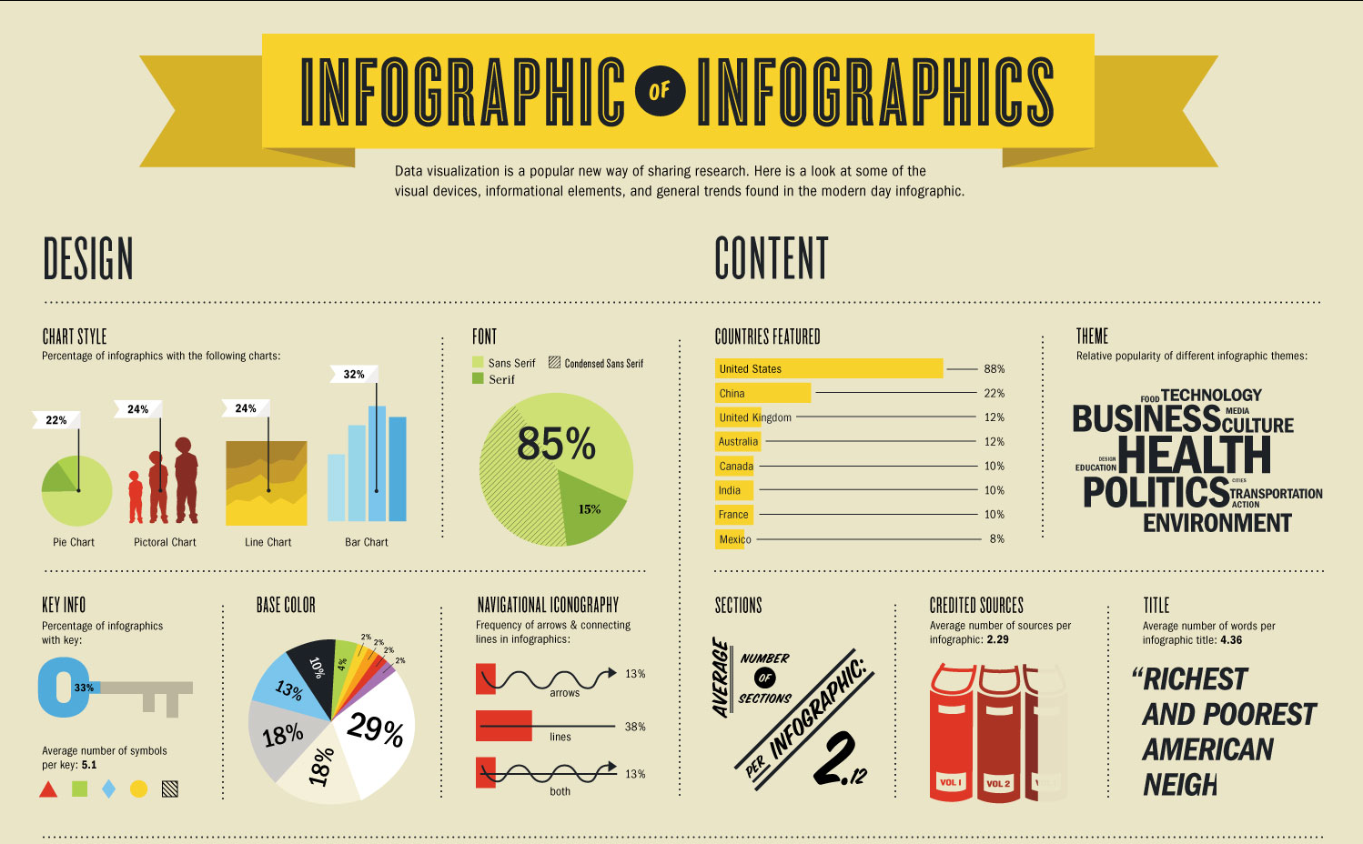 Infographics for Content Marketing