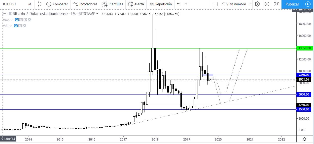 Predicción del precio del Bitcoin en 2020. Gráfico semanal BTCUSD.