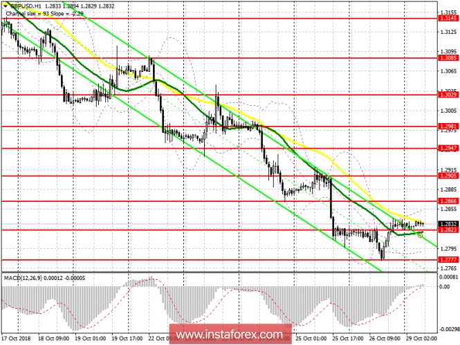 GBP / USD: plan for the European session on October 29. Traders took a brea