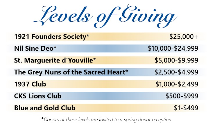 Annual Fund Levels of Giving