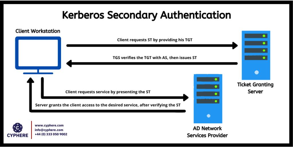 kerberos secondary authentication