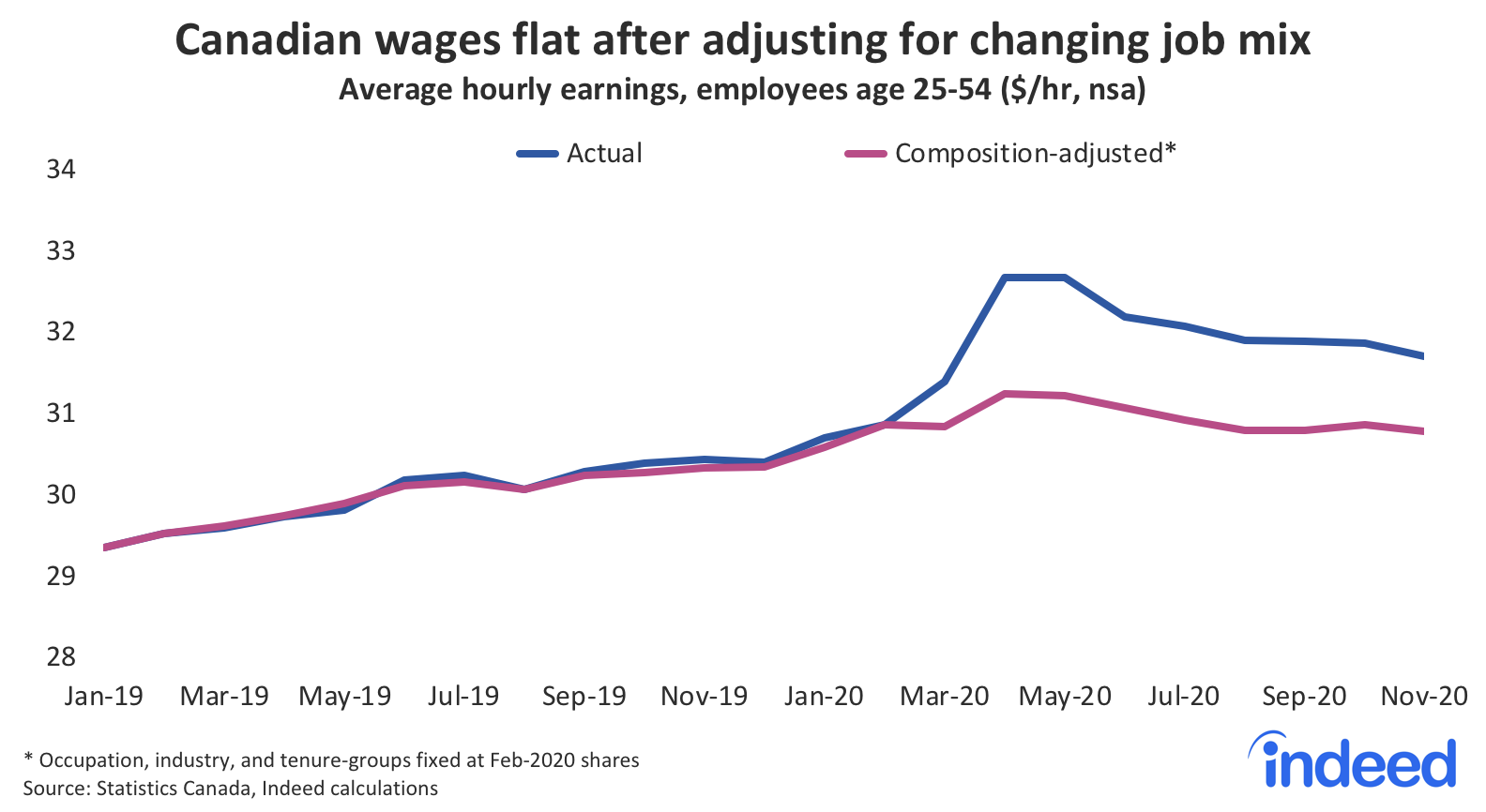 Line graph showing Canadian wages flat after adjusting for changing job mix