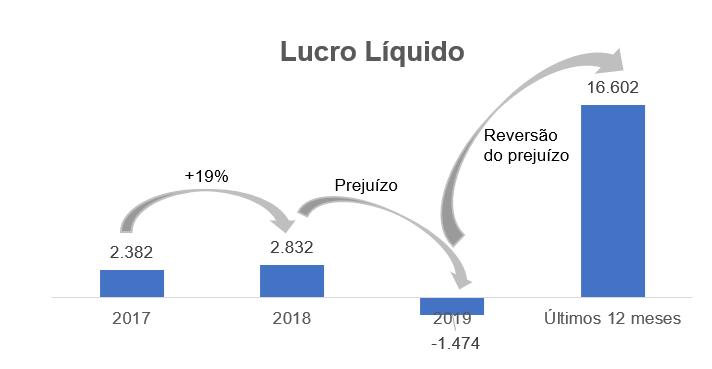 Gráfico sobre Lucro Líquido - Em Milhares de Reais.