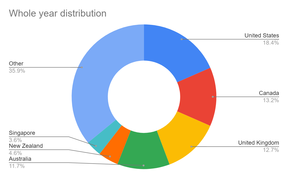Whole year country distribution