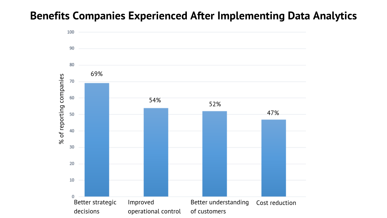 Benefits companies experienced after implementing data analytics