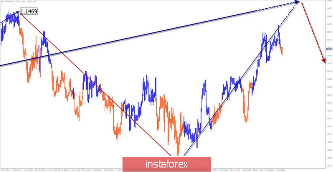 Simplified wave analysis of EUR / CHF for February 6