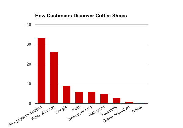 Graph of most common ways customers discover new coffee shops: saw physical location, word of mouth, google