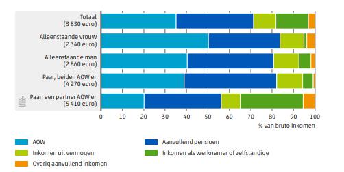 Pensioenen bestaan uit 5 delen AOW, inkomen uit vermogen, overig aanvullend inkomen, aanvullend pensioen en inkomen als werknemer of zelfstandige.