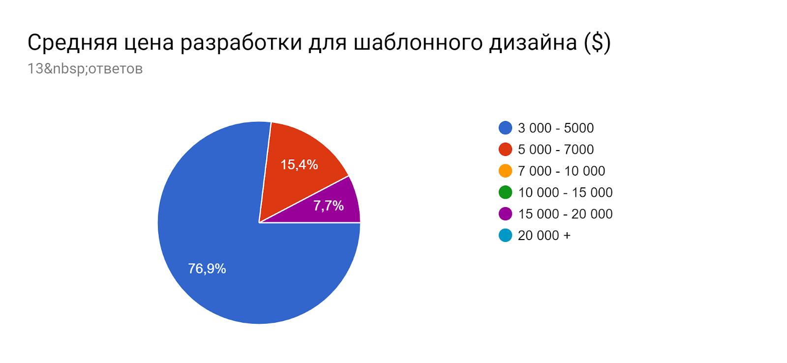 Диаграмма ответов в Формах. Вопрос: Средняя цена разработки для шаблонного дизайна ($). Количество ответов: 13ответов.