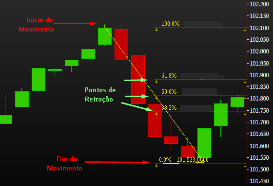 price action fibonacci