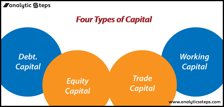 This image shows the 4 different types of capital that are trading capital, debt capital, equity capital, and working capital.