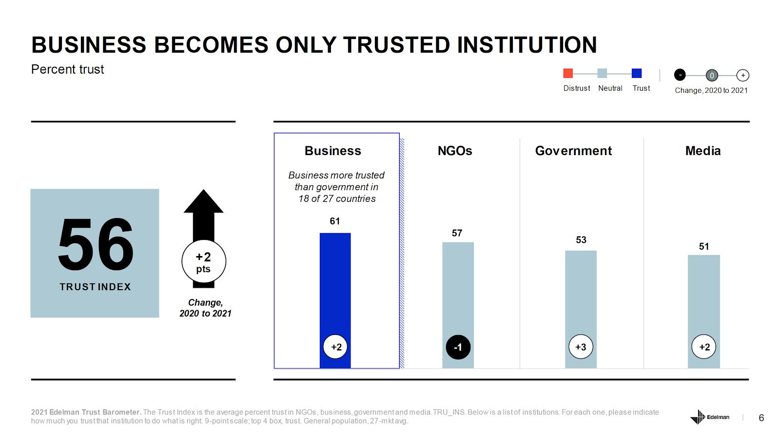 Infodemia / Edelman Trust