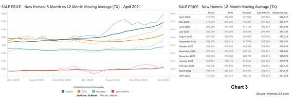 Texas new home sales, prices, sales pace bounce higher