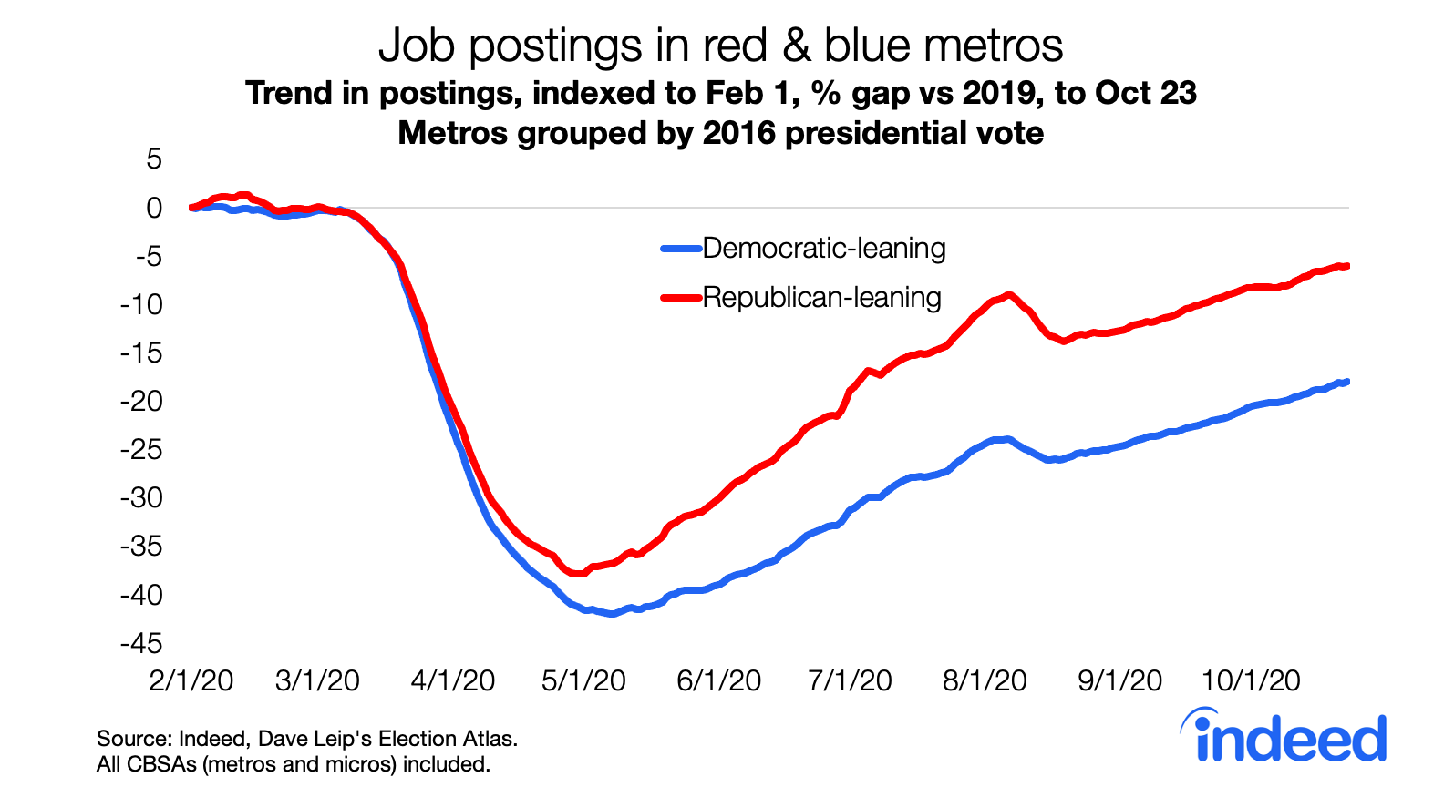 Line graph job postings in red and blue metros.