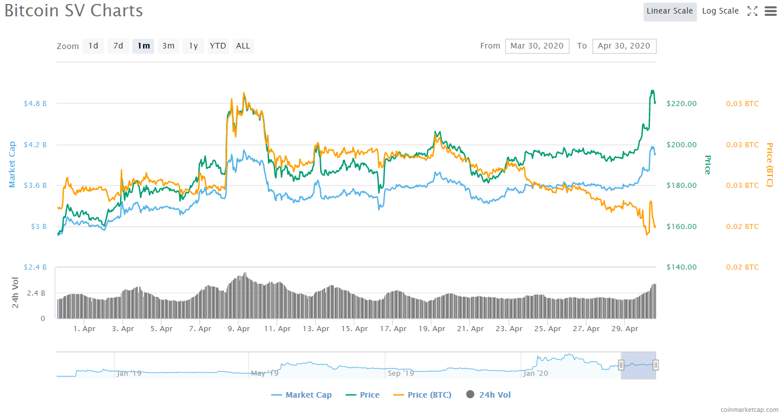 Bitcoin SV Price Analysis