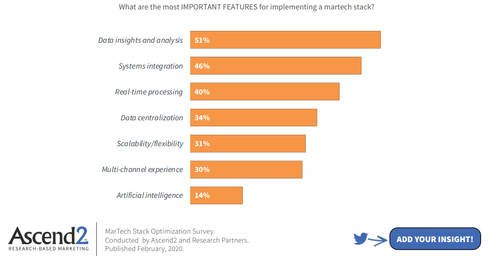 important features of a martech stack chart