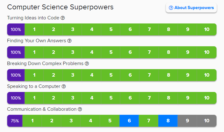Hatch Coding's Computer Science Superpower Skills we teach