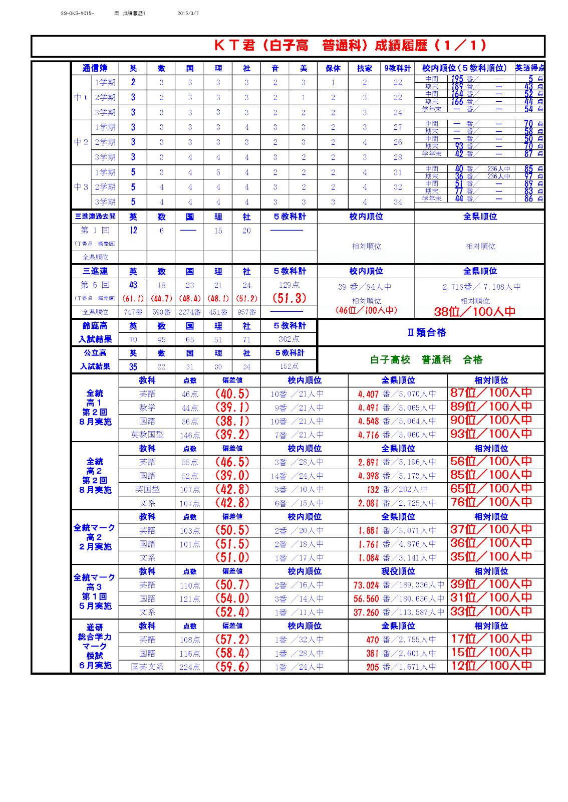 かとうたかまさ 2008年 6.成績UP 中1~高3まで.png