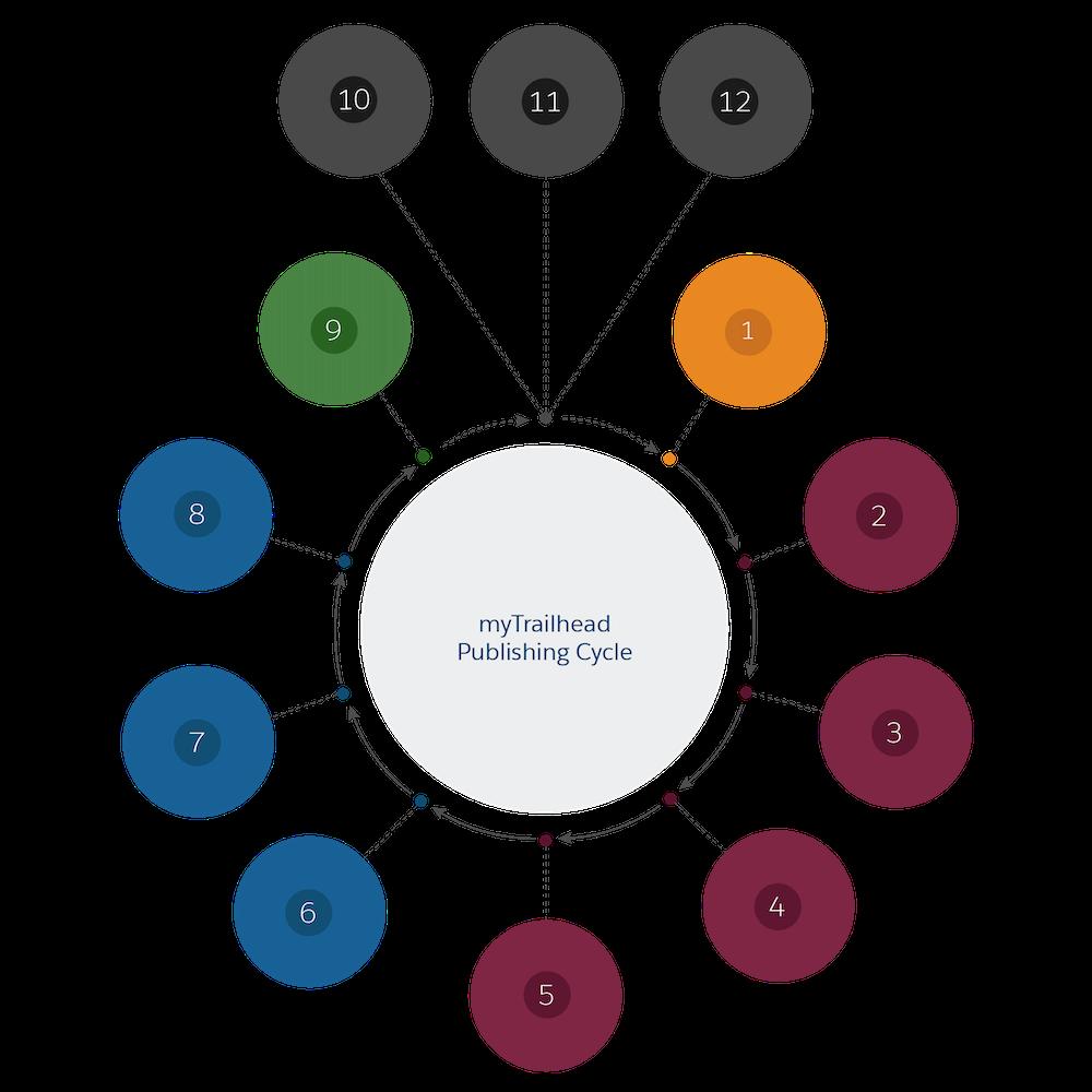 Diagrama correspondente ao ciclo de publicação do myTrailhead